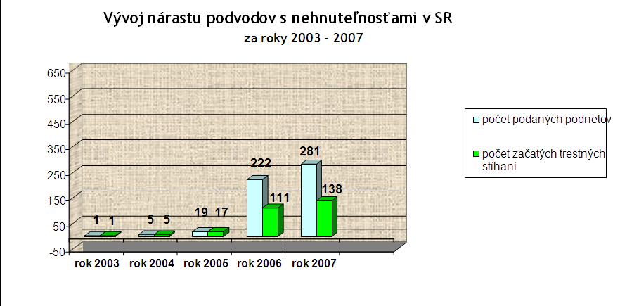 Vývoj nárastu podvodov s nehnuteľnosťami v SR